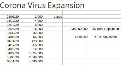 Spreadsheet of Virus Growth in US